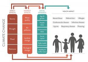 HealthImpactClimateChange