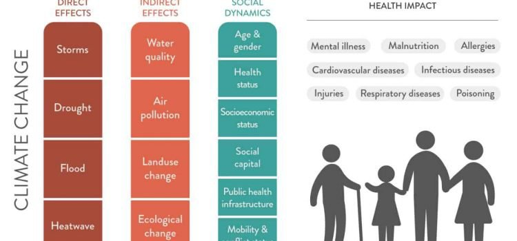 Climate change to wipe out health gains