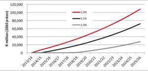 Funding Shortfalls NHI
