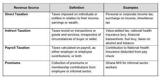 Potential revenue sources for the NHI