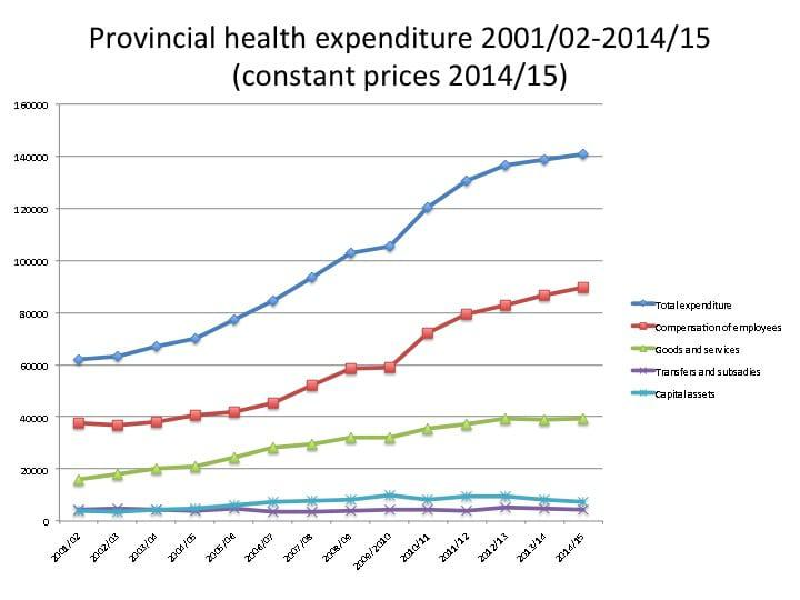 Graph showing rising health expenditure