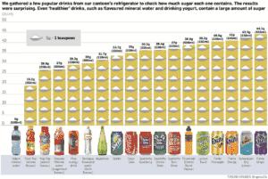 Sugar content of