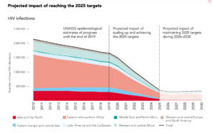 HIV/AIDS targets published by the UNAIDS organisation showing a slide in numbers
