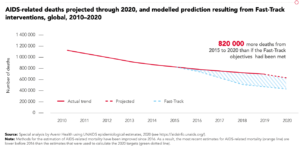 AIDS deaths worldwide 2020