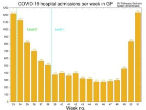 Hospital Admissions show sudden surge on 23 December 2020