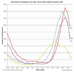 A line graph showing a dip in covid-19 infections