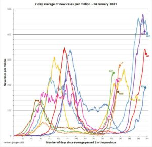 Covid-19 graph of deaths