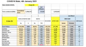 Covid-19 stats 4 Jan 2021