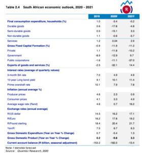South Africa's GDP and economic decline