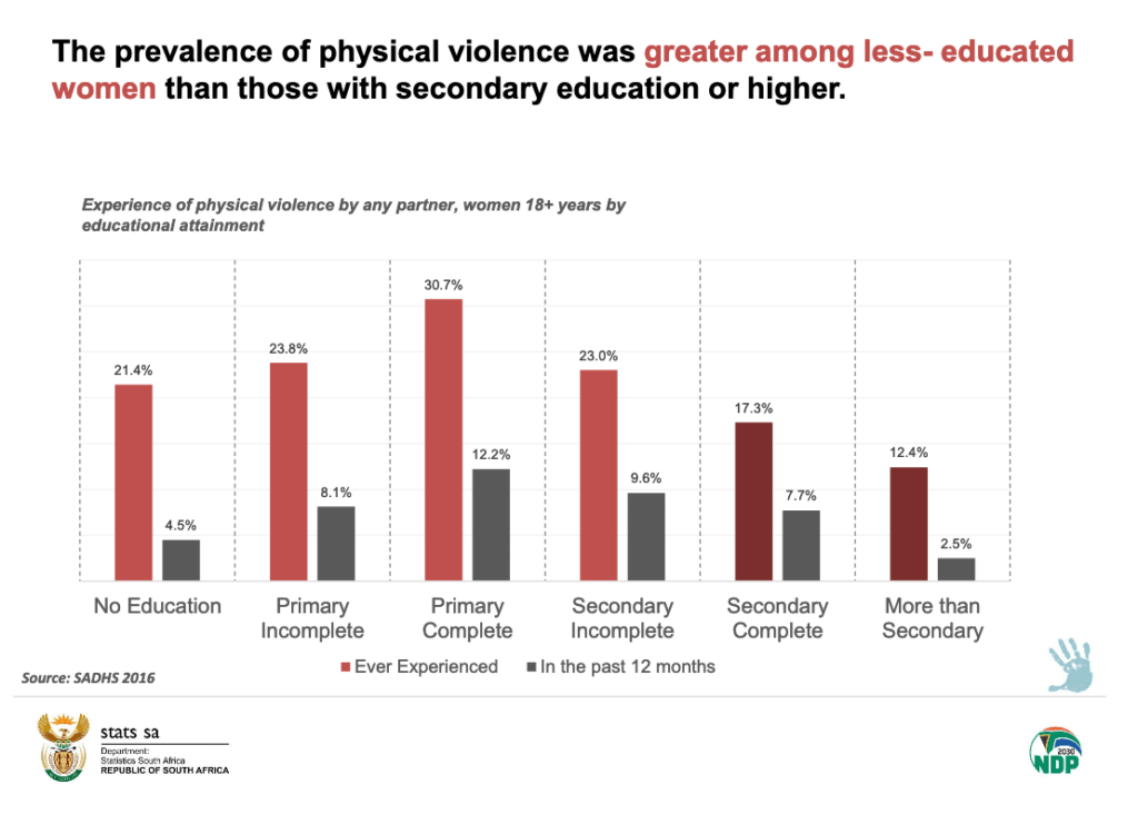 Graph of attacks on women less educated