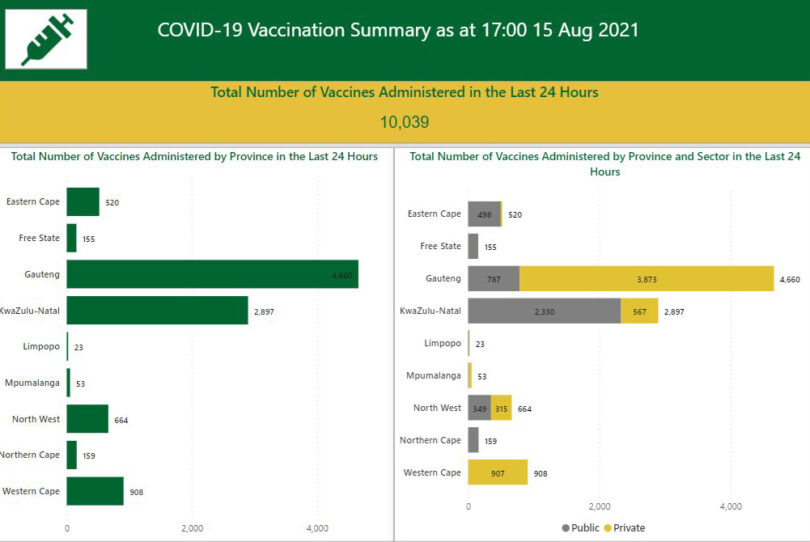 Demand for COVID-19 vaccines has dropped in the Nelson Mandela Bay metro.