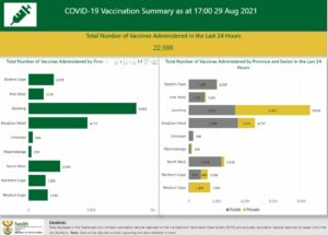 Latest COVID-19 vaccination figures in South Africa.